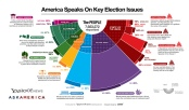 America Speaks on Key Election Issues