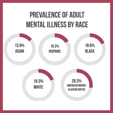 illness_by_race